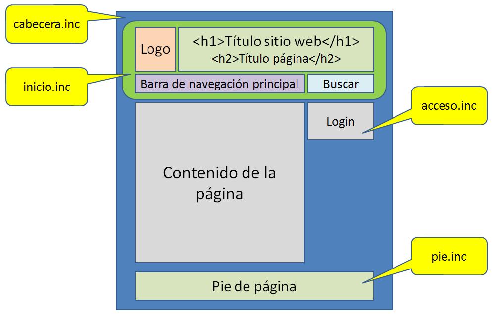 Programación Hipermedia I